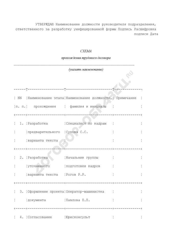 Схема прохождения трудового договора. Страница 1
