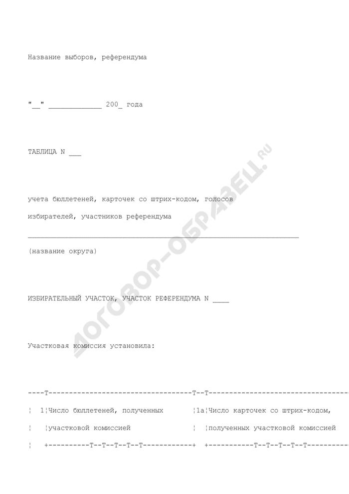 Таблица учета бюллетеней, карточек со штрих-кодом, голосов избирателей, участников референдума. Страница 1