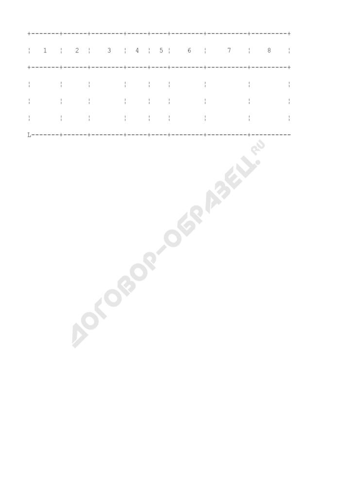 Тетрадь учета документов, выданных в передвижную военную библиотеку. Страница 2
