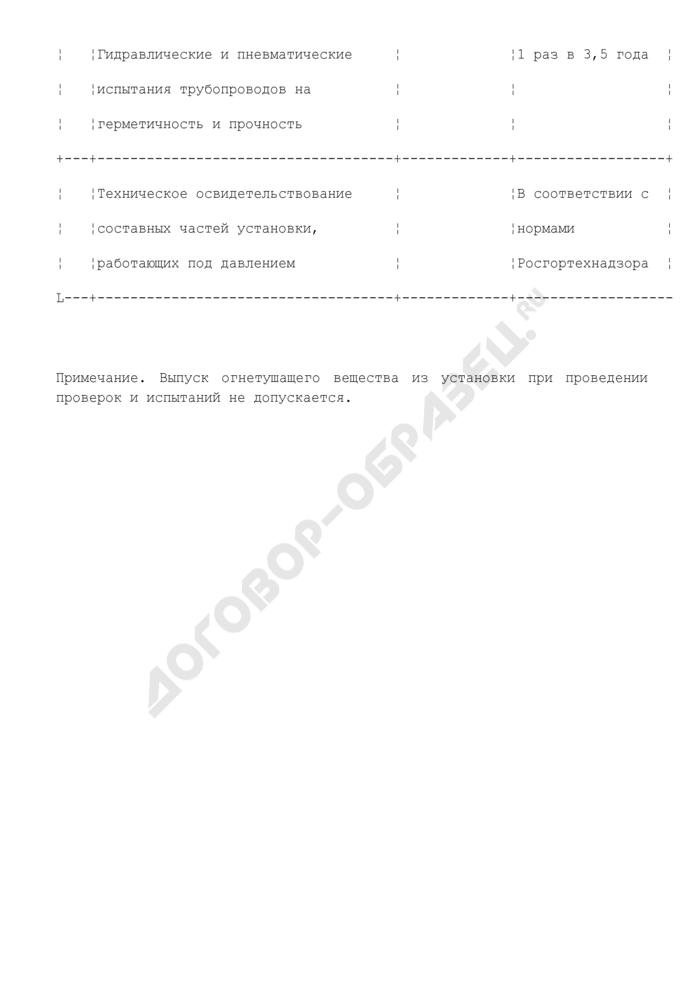 Типовой регламент технического обслуживания установок водяного (пенного) пожаротушения в городе Москве. Страница 3