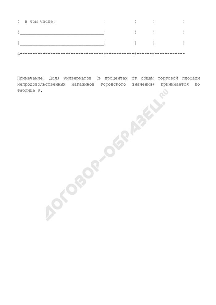 Типы магазинов городского значения на расчетный срок. Форма N 14. Страница 2