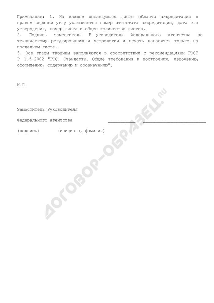Дополнение к области аккредитации (приложение к аттестату аккредитации на техническую компетентность в области поверки средств измерений). Страница 2