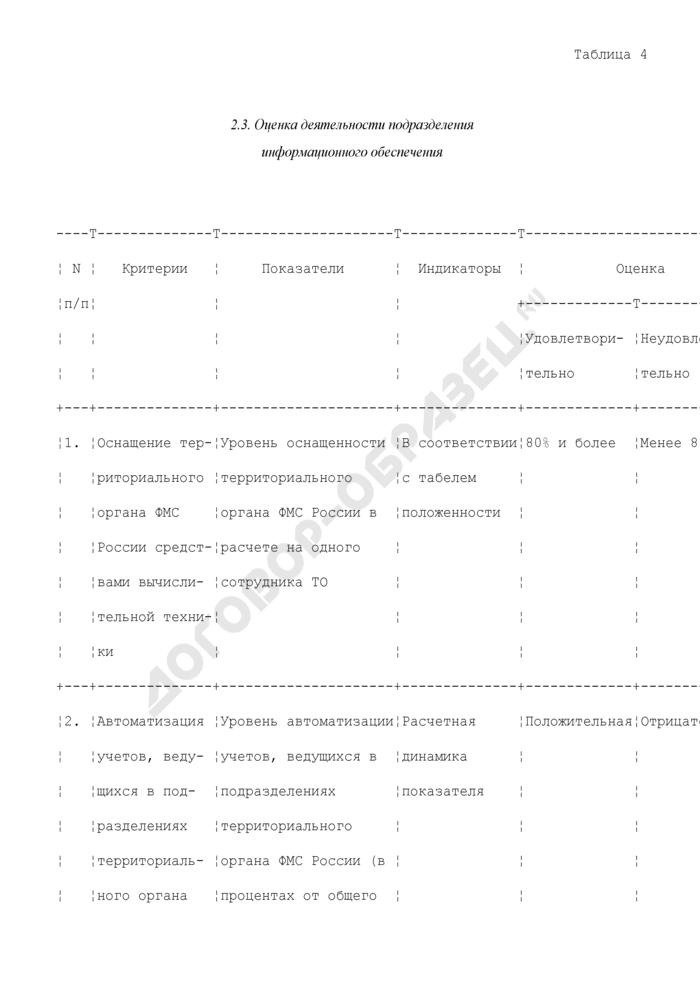 Управленческая деятельность. Оценка деятельности подразделения информационного обеспечения ФМС РФ. Страница 1
