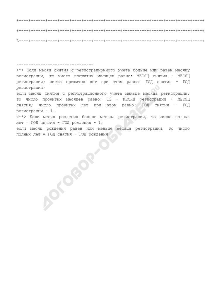 Учет выбывших участников государственной программы по оказанию содействия добровольному переселению в Российскую Федерацию соотечественников, проживающих за рубежом. Форма N 2УЧ-В-СООТЕЧ. Страница 2