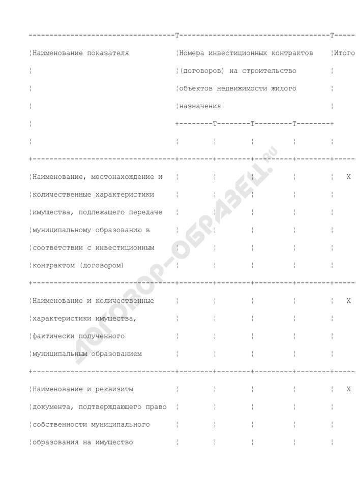 Учет имущества, подлежащего передаче муниципальному образованию Люберецкого района Московской области в соответствии с инвестиционным контрактом (договором). Страница 1