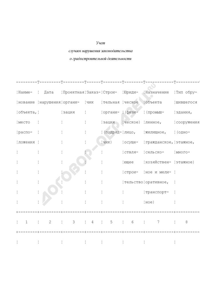 Учет случаев нарушения законодательства о градостроительной деятельности в Вооруженных Силах Российской Федерации. Страница 1