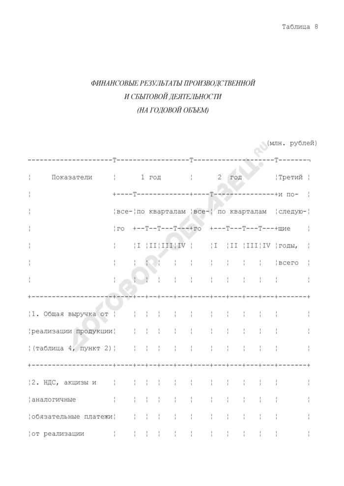 Финансовые результаты производственной и сбытовой деятельности (на годовой объем) (приложение к бизнес-плану, представляемого претендентом в составе заявки на участие в конкурсном распределении централизованных инвестиционных ресурсов). Страница 1