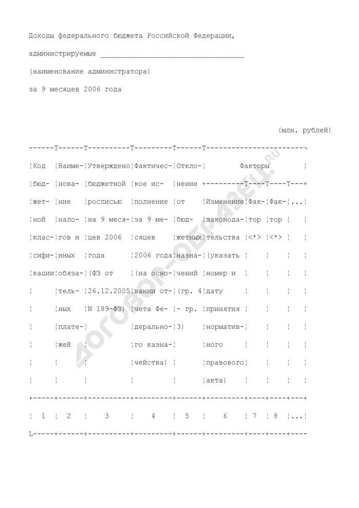 Доходы федерального бюджета Российской Федерации за 9 месяцев. Страница 1