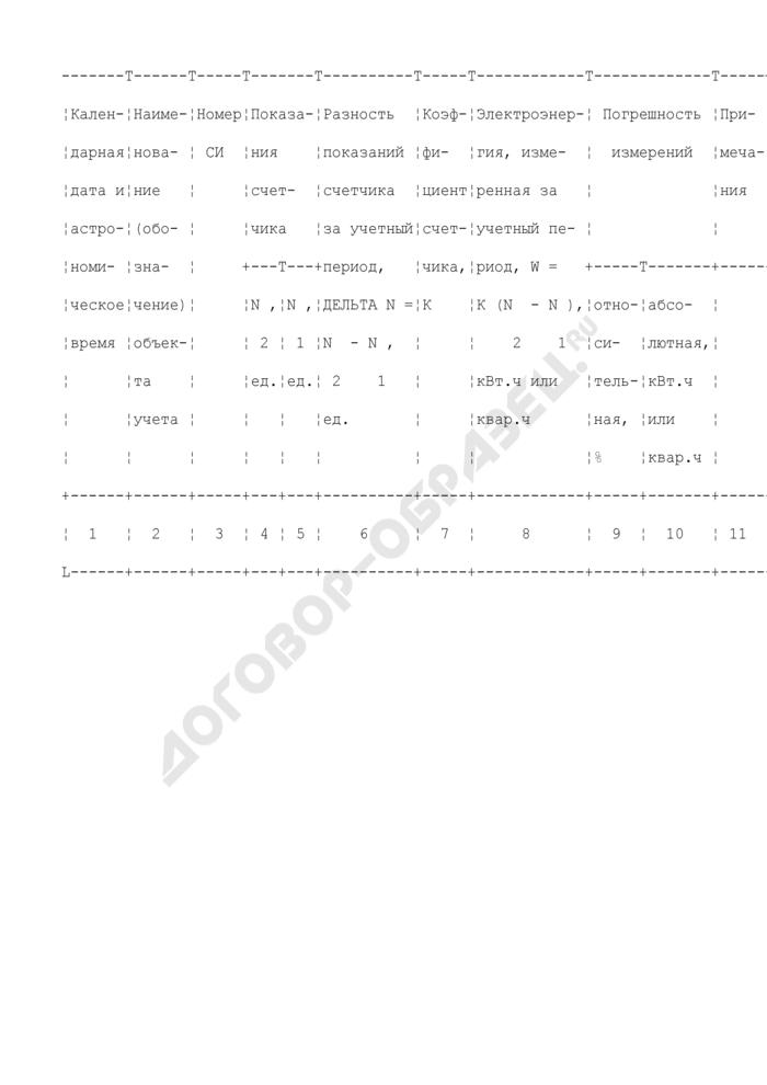 Форма записи результатов измерений электроэнергии (рекомендуемая). Страница 1