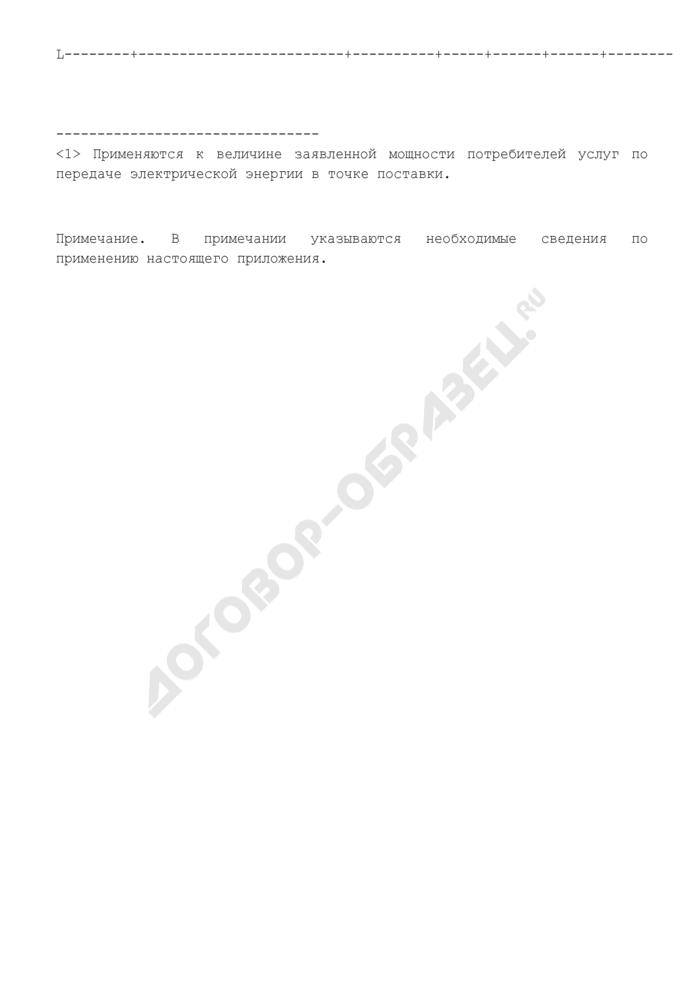 Единые (котловые) тарифы на услуги по передаче электрической энергии по сетям субъекта Российской Федерации. Страница 2