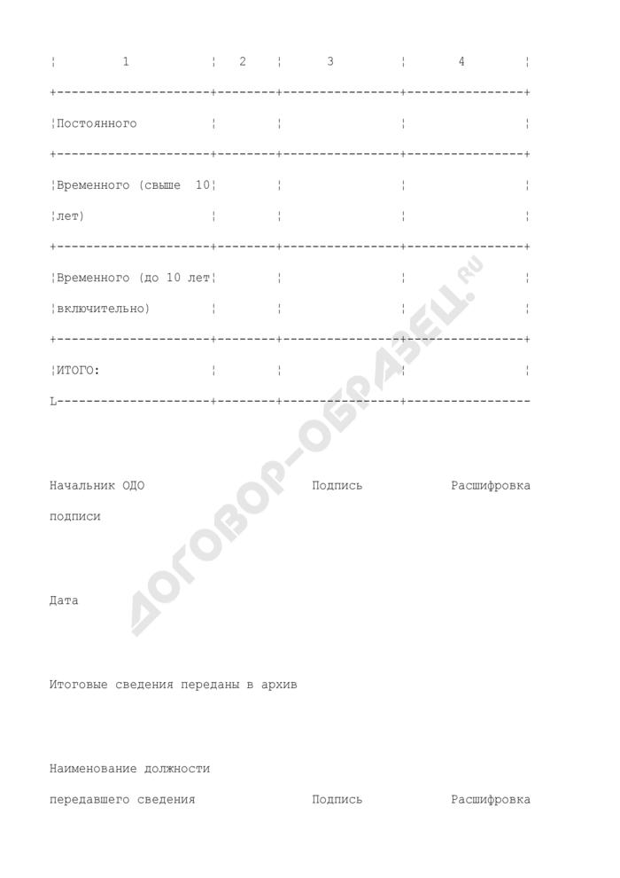 Форма номенклатуры дел таможенного органа. Страница 3