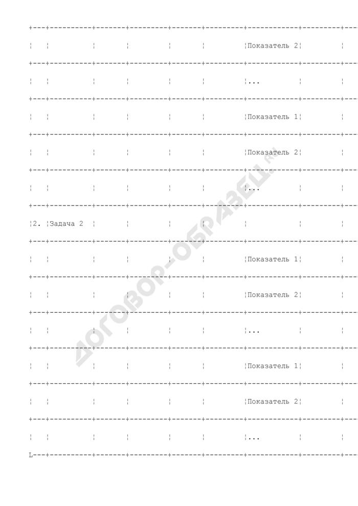Форма оценки результатов реализации долгосрочной целевой программы городского округа Рошаль Московской области. Страница 2