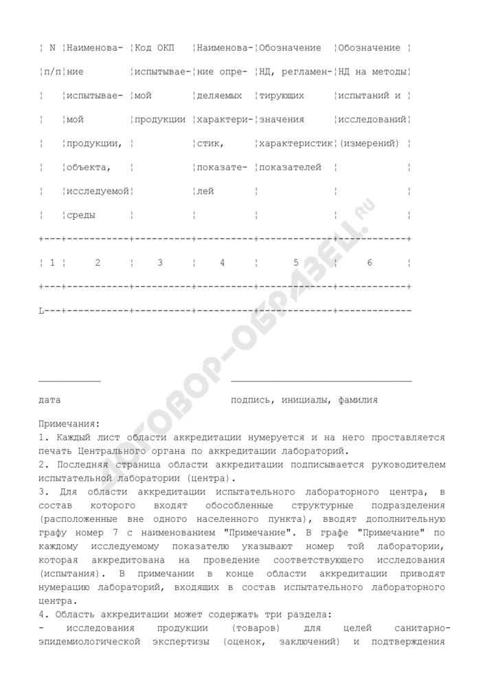 Форма первой страницы области аккредитации испытательной лаборатории, осуществляющей санитарно-эпидемиологические исследования, испытания. Страница 2