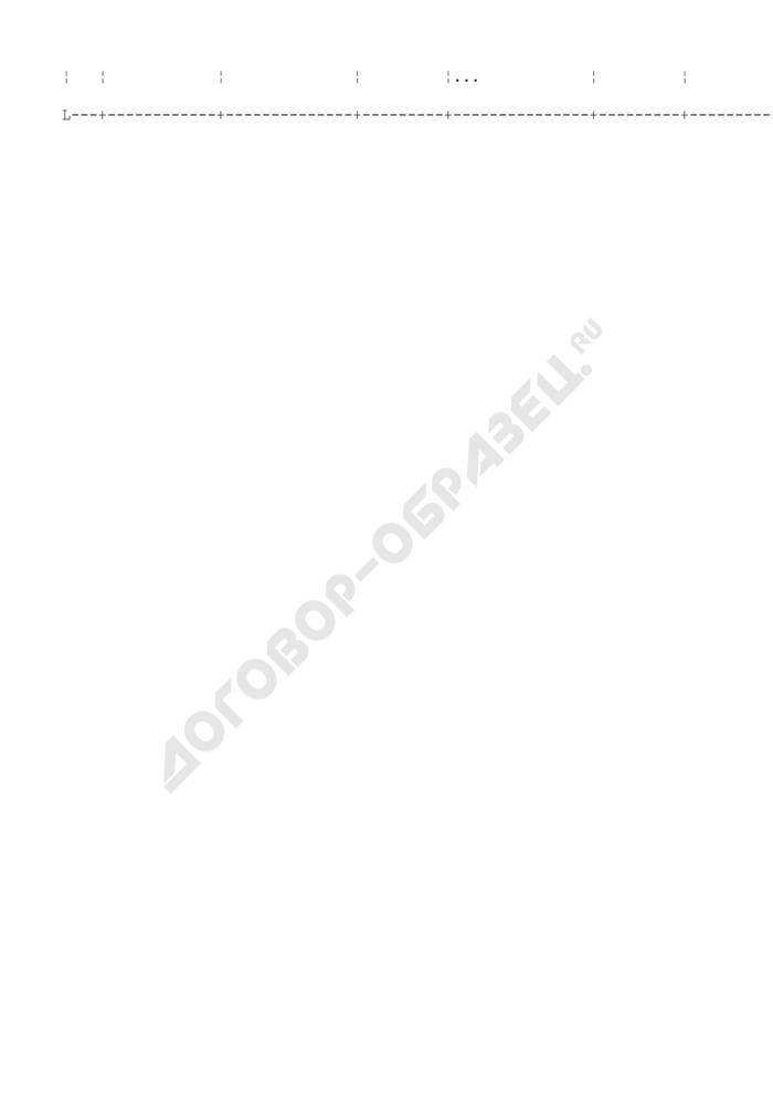 Форма планируемых результатов реализации муниципальной целевой программы Ступинского муниципального района Московской области. Страница 3