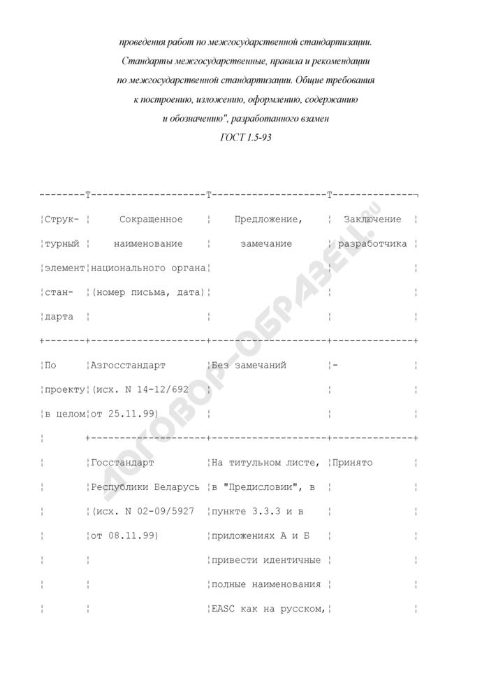 Форма сводки отзывов на проект межгосударственного стандарта, поступивших от заинтересованных государств, и пример заполнения. Страница 3