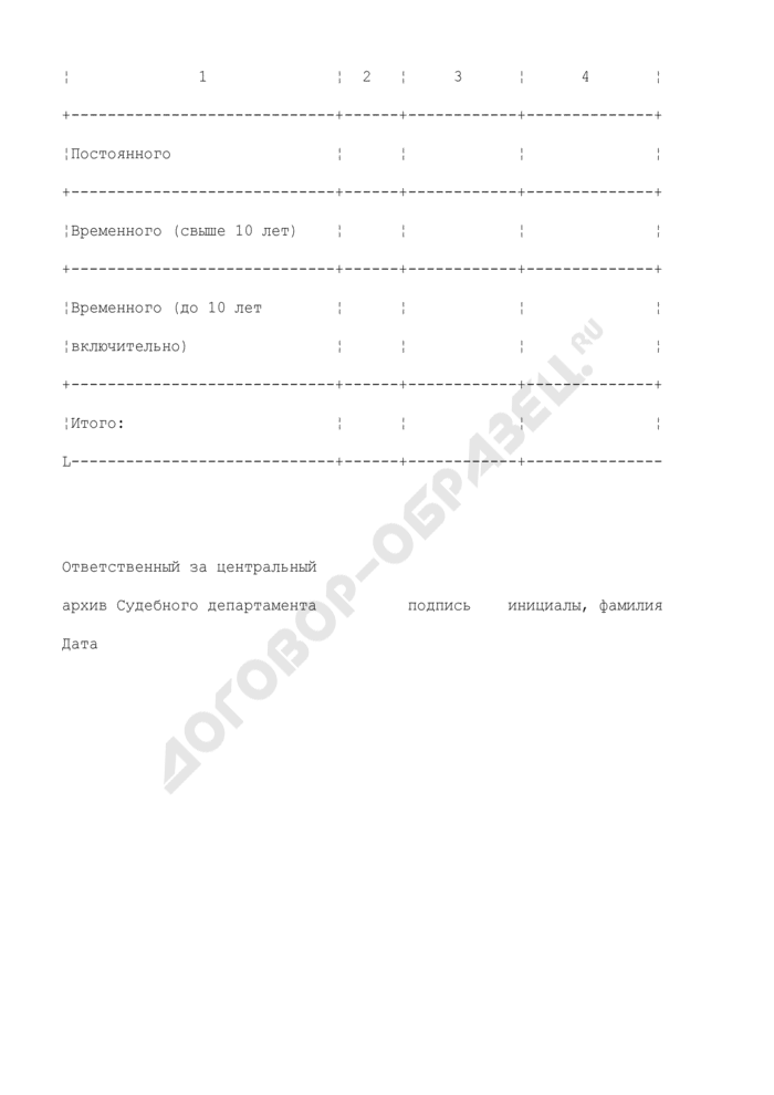 Форма сводной номенклатуры в Судебном департаменте при Верховном Суде Российской Федерации. Страница 3