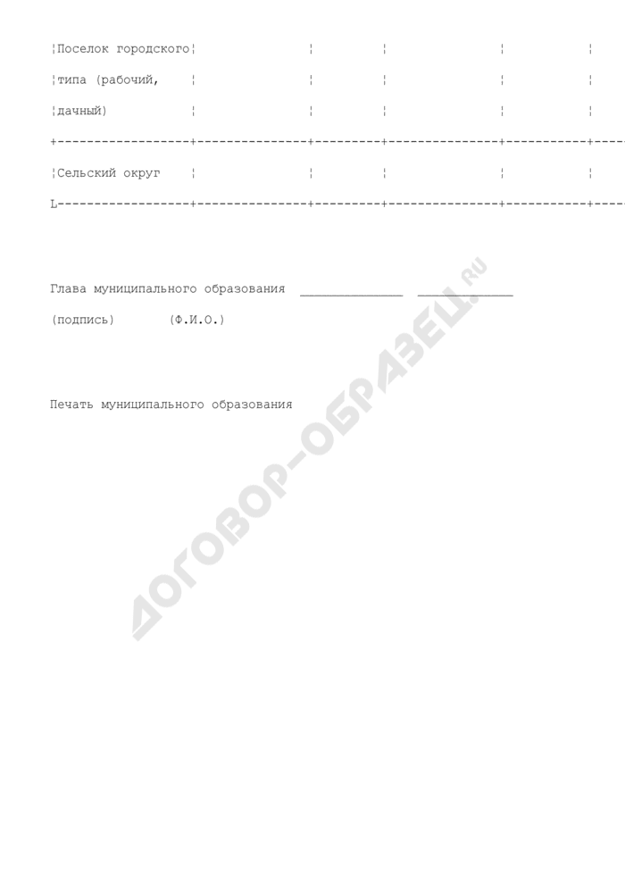 Форма учета территориальных единиц. Страница 2