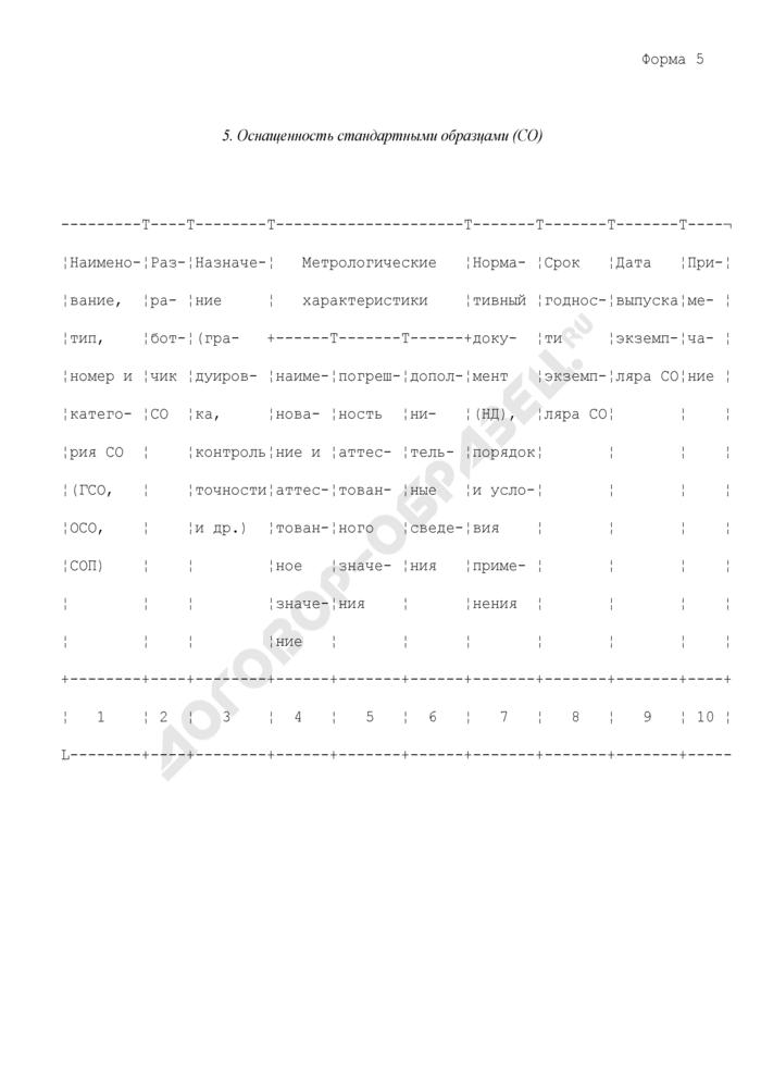 Формы документов, используемых при аккредитации испытательных лабораторий. Оснащенность стандартными образцами. Форма N 5. Страница 1