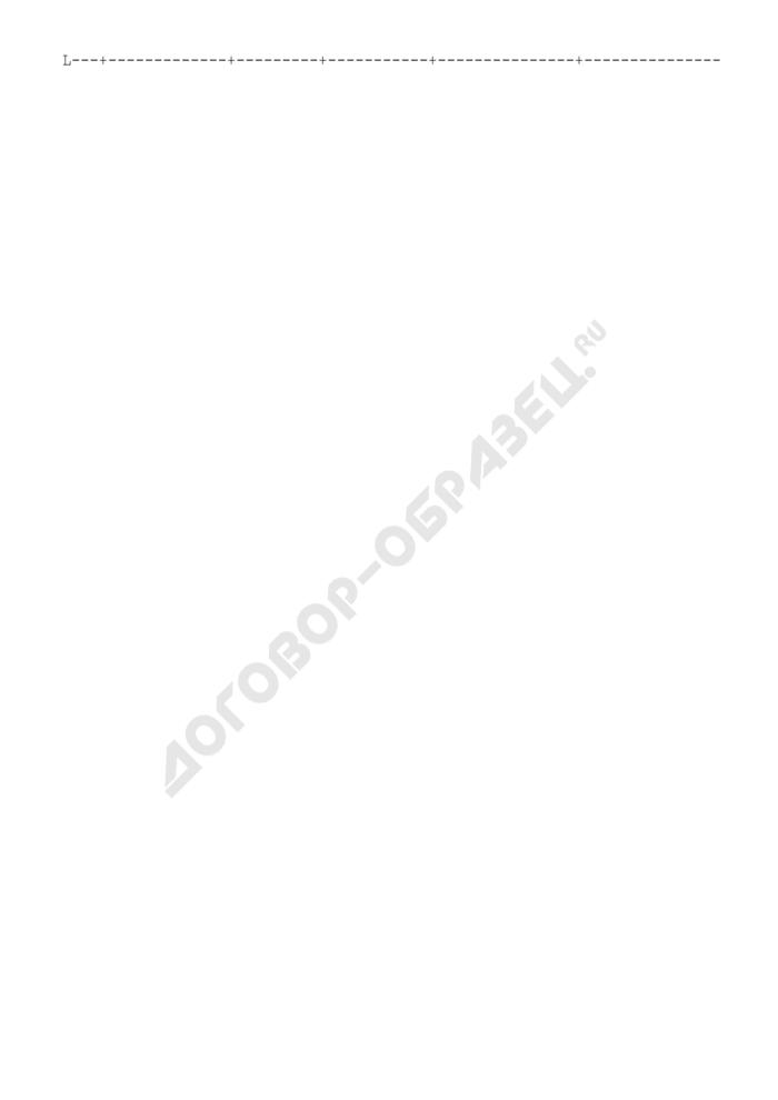 Формы отчетности заказчиков Зеленоградского АО г. Москвы на размещение городского заказа на производство работ, оказание услуг и приобретение продукции по результатам проведенных конкурсов и закупок без конкурса. Страница 3