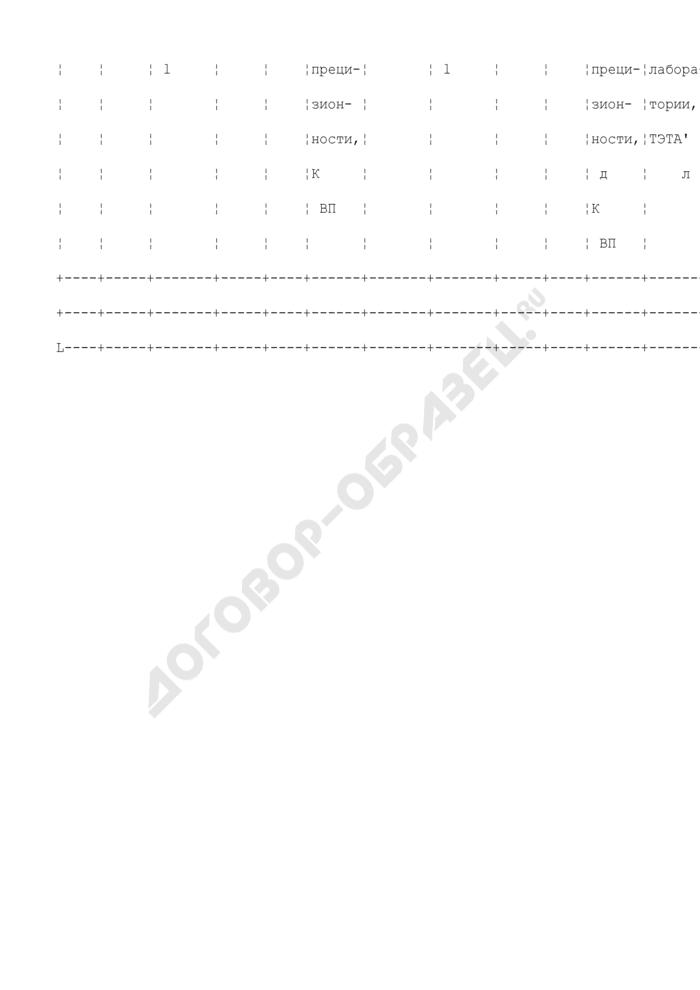 Формы регистрации результатов контроля при периодической проверке подконтрольности процедуры выполнения анализа. Форма регистрации результатов контроля при периодической проверке подконтрольности процедуры выполнения анализа с применением метода добавок с использованием одной рабочей пробы (таблица Л.2). Страница 2