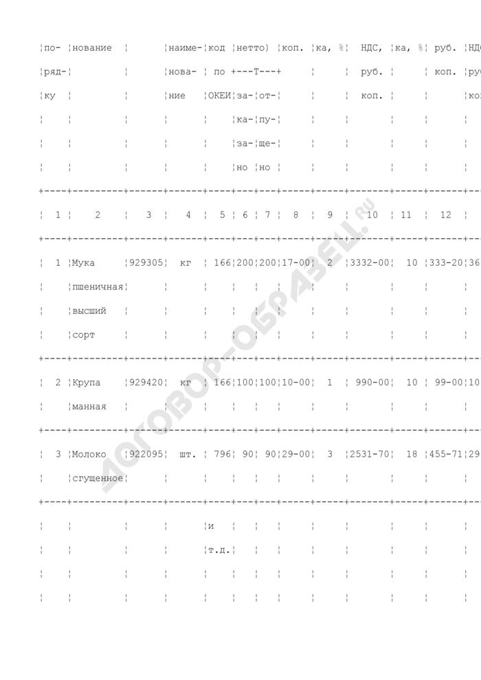 Заказ - отборочный лист. Унифицированная форма N ТОРГ-8 (пример заполнения). Страница 3