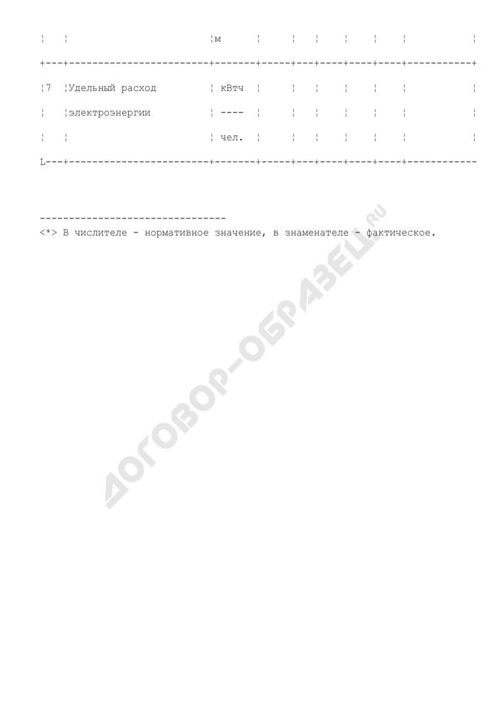 Электропотребление энергоресурсов бюджетной организации комплекса социальной сферы города Москвы. Форма N 6. Страница 3