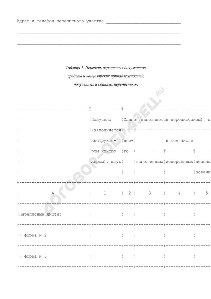 Записная книжка переписчика при проведении выборочного статистического обследования сельскохозяйственных производителей (пробной сельскохозяйственной переписи). Форма N 7. Страница 2