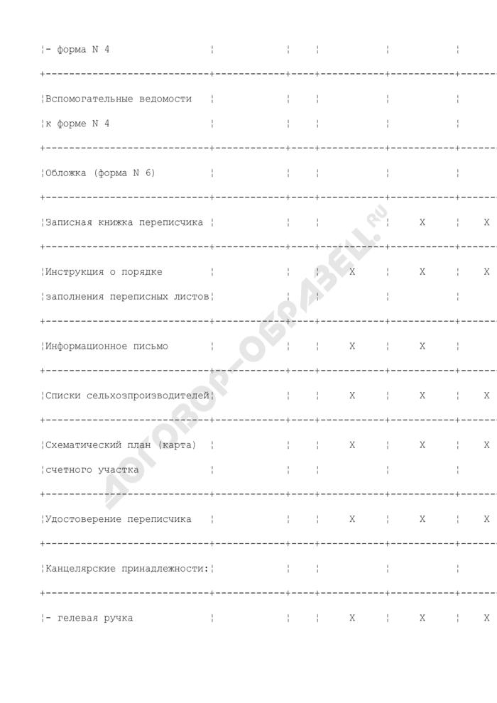 Записная книжка переписчика при проведении выборочного статистического обследования сельскохозяйственных производителей (пробной сельскохозяйственной переписи). Форма N 7. Страница 3