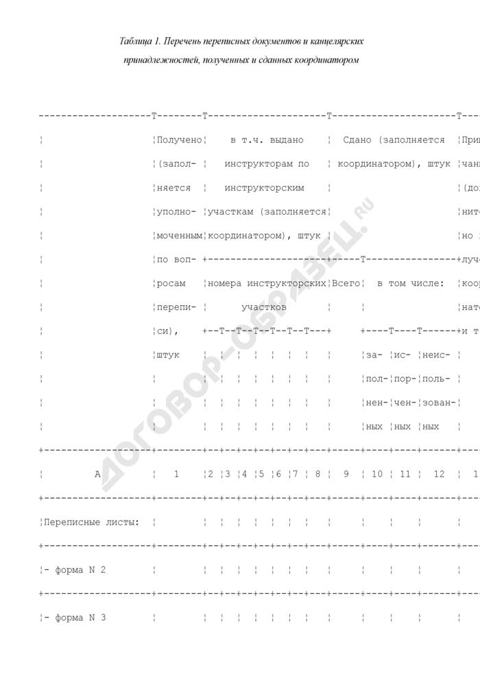 Записная книжка координатора для проведения Всероссийской сельскохозяйственной переписи. Форма N 9. Страница 2