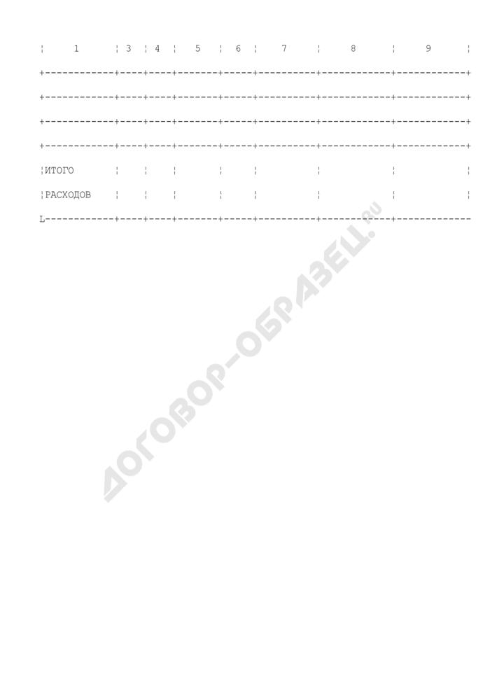 Изменения бюджетной росписи и лимитов бюджетных обязательств на 2009 год Федерального агентства по образованию. Страница 2