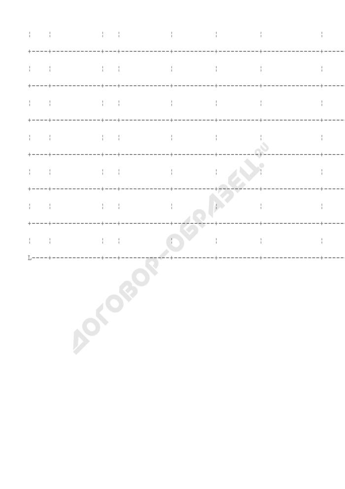 Изменения к перечню объектов на проведение капитального ремонта за счет средств бюджета города Климовска Московской области. Страница 2