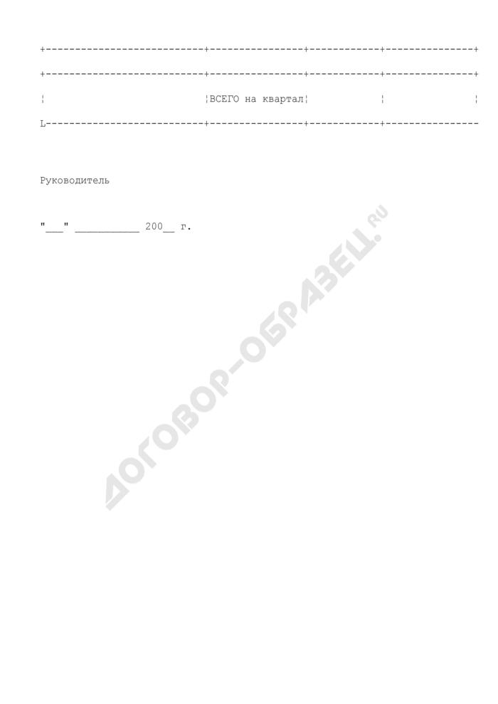 Изменения предельных объемов финансирования муниципальных образований Московской области на 2008 год. Страница 2