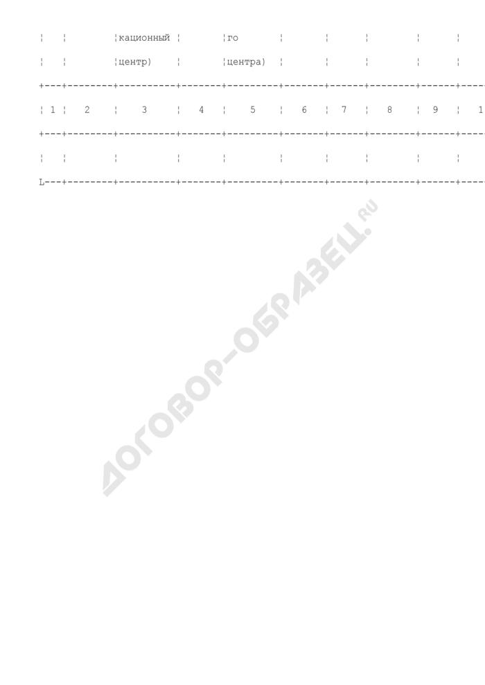Государственный реестр органов по сертификации, испытательных лабораторий и сертификационных центров, аккредитованных в системе сертификации в области пожарной безопасности в Российской Федерации. Страница 2