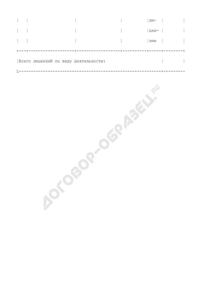Реестр лицензий на вид деятельности на железнодорожном транспорте. Страница 2