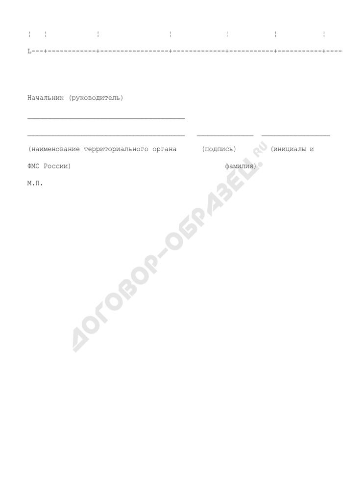 Реестр о выплате и размере компенсации расходов на уплату государственной пошлины за оформление документов, определяющих правовой статус переселенцев на территории Российской Федерации. Страница 2