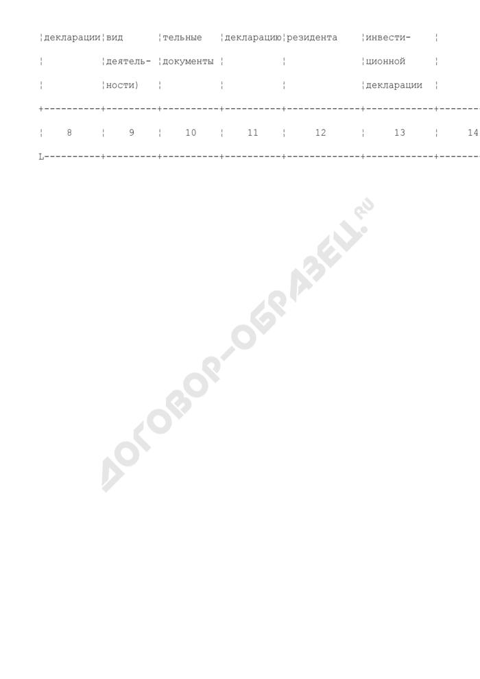 Единый реестр резидентов Особой экономической зоны в Калининградской области. Страница 2