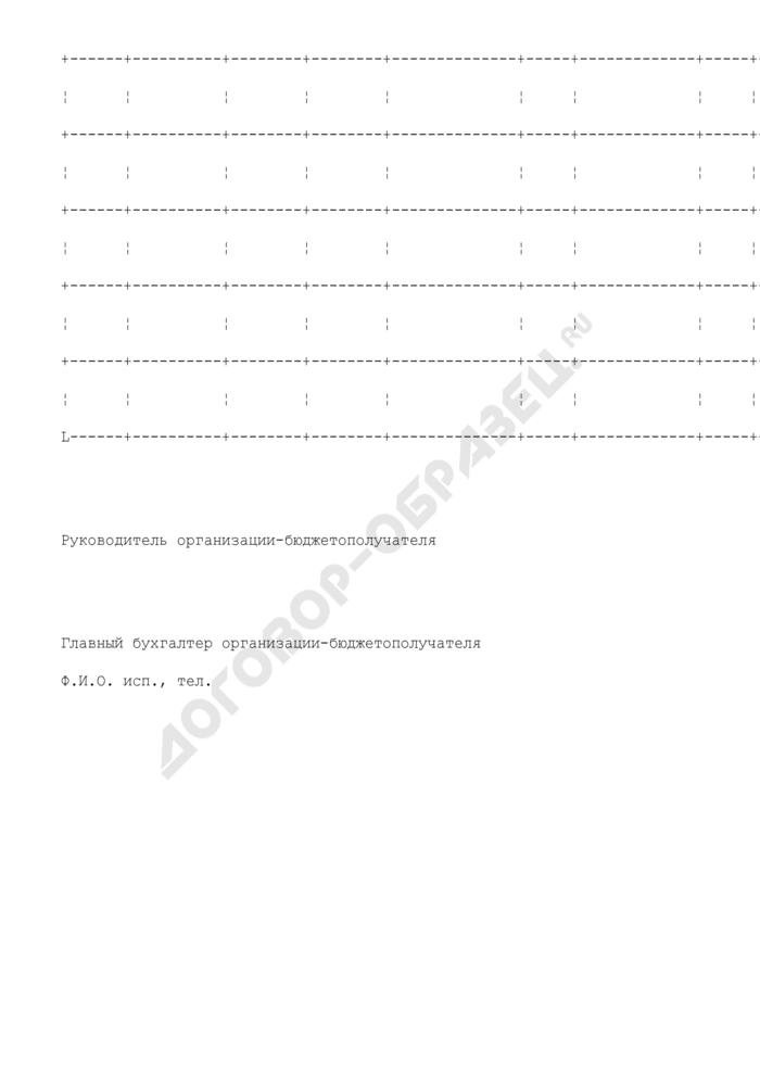 Реестр проведения расчетов при исполнении городского бюджета г. Серпухова Московской области с использованием механизма связанного финансирования. Страница 2