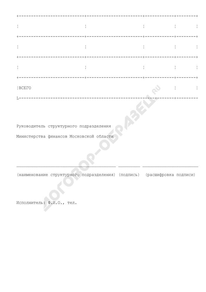 Реестр распределения средств бюджета Московской области, подлежащих перечислению в форме межбюджетных трансфертов бюджетам муниципальных образований Московской области. Страница 2