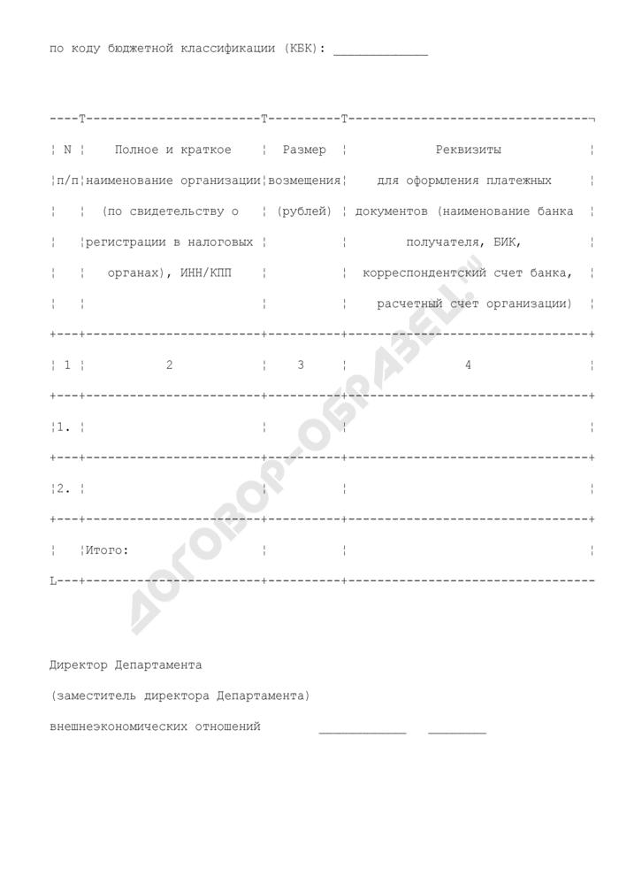 Реестр распределения возмещения в соответствии с совместным приказом Министерства промышленности и торговли Российской Федерации и Минфина России. Страница 1
