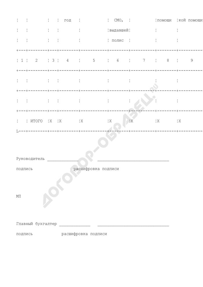 Реестр счетов по оплате оказанной медицинской помощи (образец). Страница 2