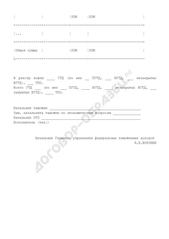 Реестр таможенных деклараций, оформленных в соответствии с Приказом ГТК России от 26.03.2001 N 303. Страница 3