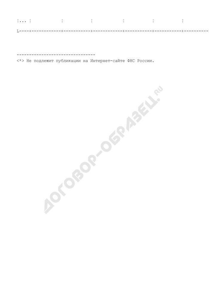 Реестр форматов документов, формируемых при предоставлении налогоплательщикам информационных услуг по каналам связи (offline-технология). Страница 2