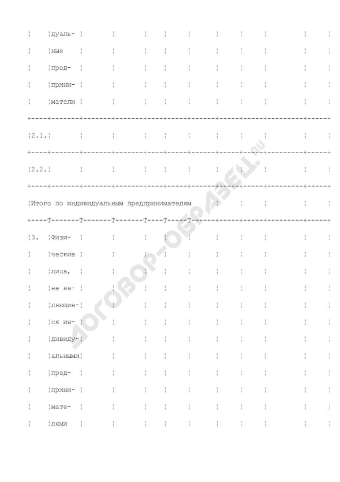 Сводный реестр сведений Федеральной налоговой службы о списании безнадежной к взысканию недоимки и задолженности по пеням и штрафам по федеральным налогам и сборам, в том числе по суммам налоговых санкций за нарушения законодательства Российской Федерации о налогах и сборах, которые до введения в действие Налогового кодекса Российской Федерации взимались в бесспорном порядке и по которым решение налогового органа было вынесено до 1 января 1999 года. Страница 3
