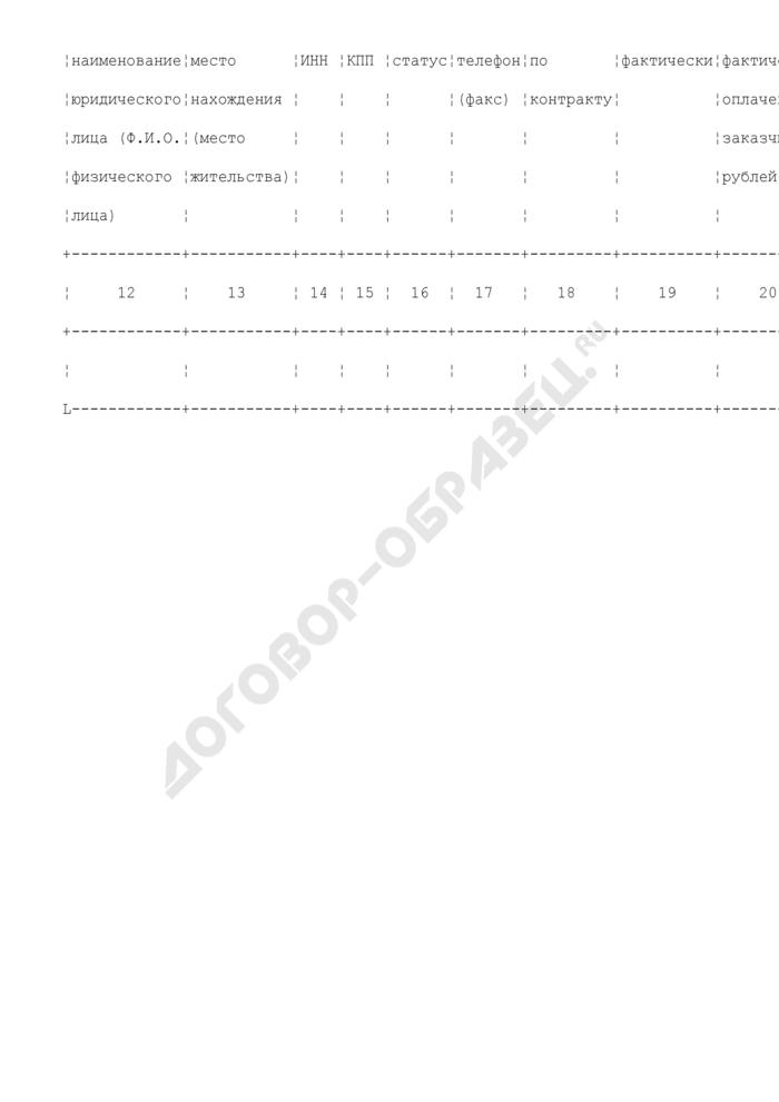 Форма реестра договоров Госадмтехнадзора Московской области. Страница 2