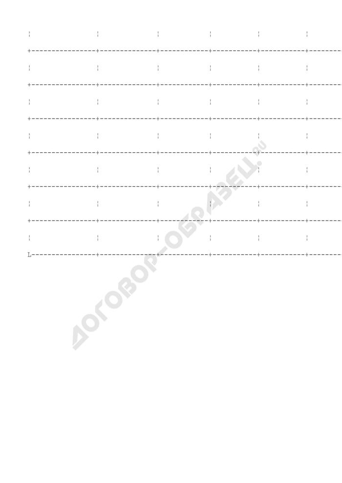 Фрагмент реестра расходных обязательств Луховицкого муниципального района. Страница 2