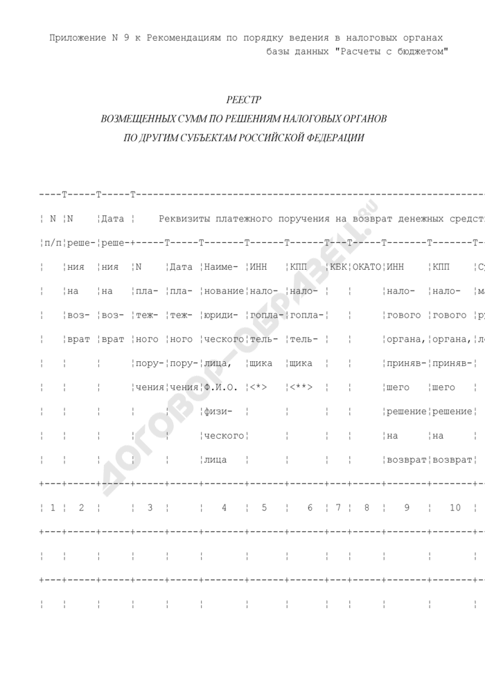 Реестр возмещенных сумм по решениям налоговых органов по другим субъектам Российской Федерации. Страница 1
