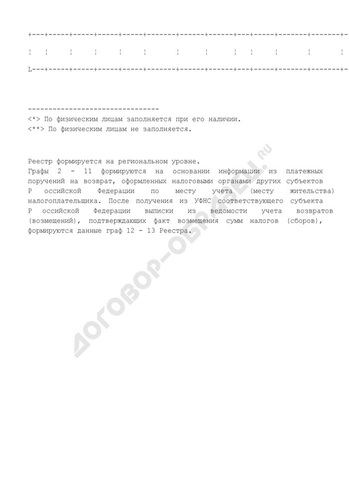 Реестр возмещенных сумм по решениям налоговых органов по другим субъектам Российской Федерации. Страница 2