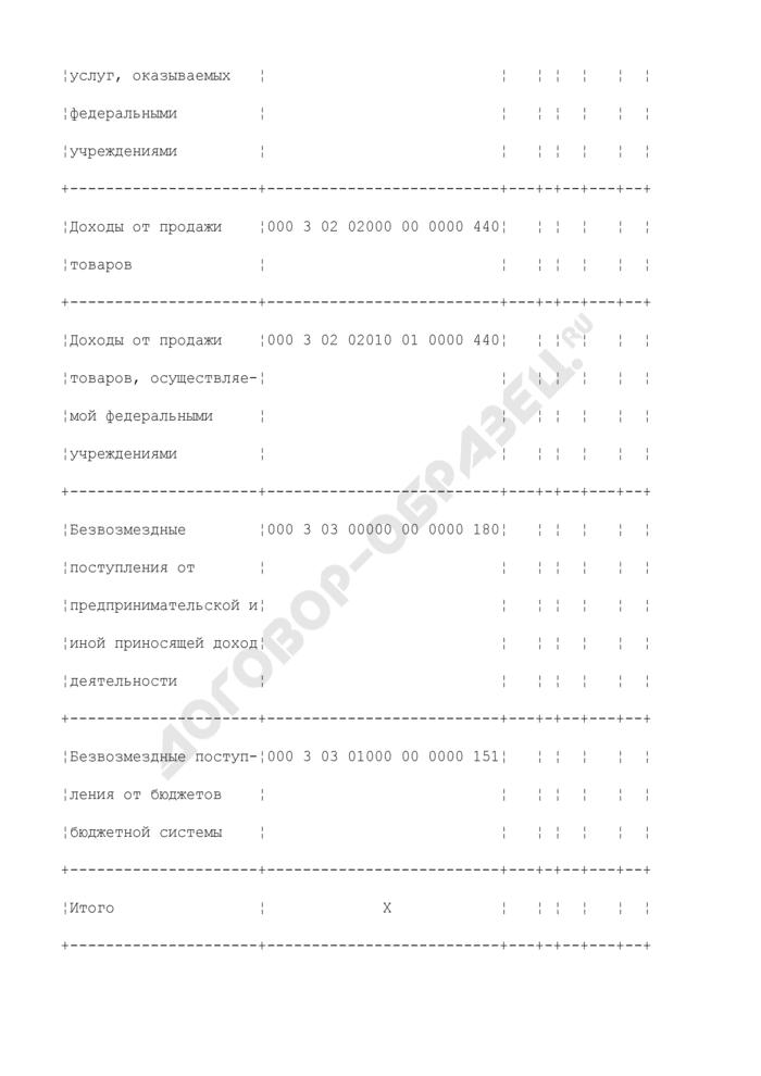 Смета доходов и расходов федерального учреждения по средствам, полученным от предпринимательской и иной, приносящей доход деятельности. Страница 3