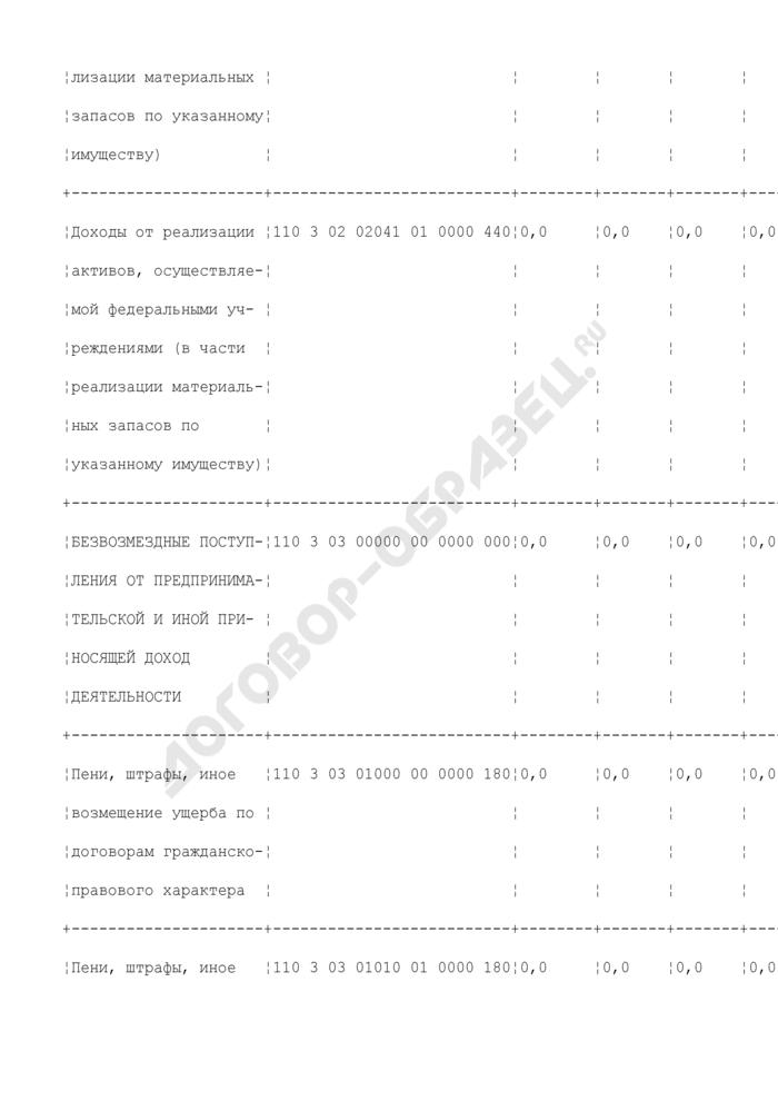 Смета доходов и расходов по приносящей доход деятельности бюджетного учреждения, находящегося в ведении Федерального агентства морского и речного транспорта, по внебюджетным средствам. Страница 3
