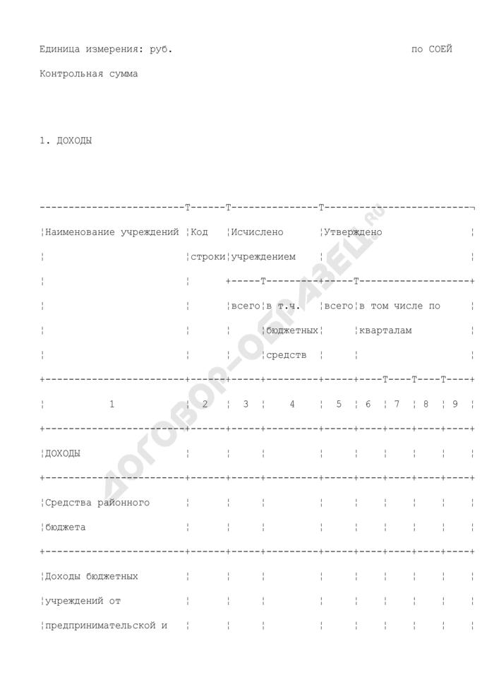 Смета доходов и расходов муниципального бюджетного учреждения городского поселения Шаховская Московской области. Страница 2
